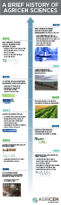 Agricen History Preview